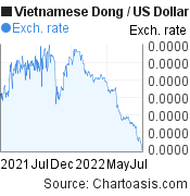 Vietnamese Dong to US Dollar (VND/USD) 1 year forex chart, featured image