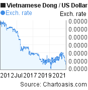 Vietnamese Dong to US Dollar (VND/USD) 10 years forex chart, featured image
