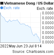 Vietnamese Dong to US Dollar (VND/USD) 2 months forex chart, featured image
