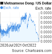 Vietnamese Dong to US Dollar (VND/USD) 2 years forex chart, featured image