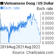 Vietnamese Dong to US Dollar (VND/USD) 3 years forex chart, featured image