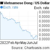 Vietnamese Dong to US Dollar (VND/USD) 6 months forex chart, featured image
