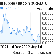 1 year XRP/BTC chart. Ripple/Bitcoin graph, featured image