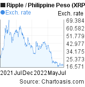 1 year XRP/PHP chart. Ripple/Philippine Peso graph, featured image