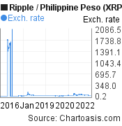 10 years XRP/PHP chart. Ripple/Philippine Peso graph, featured image