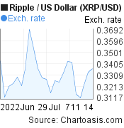 1 month XRP price chart. Ripple/USD graph, featured image