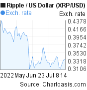 2 months XRP price chart. Ripple/USD graph, featured image