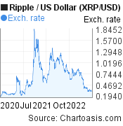 2 years XRP price chart. Ripple/USD graph, featured image