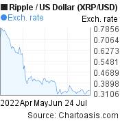 3 months XRP price chart. Ripple/USD graph, featured image