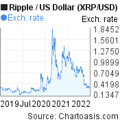 3 years XRP price chart. Ripple/USD graph, featured image