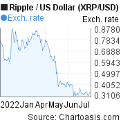 6 months XRP price chart. Ripple/USD graph, featured image