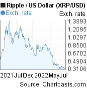 Ripple to US Dollar (XRP/USD) forex chart, featured image